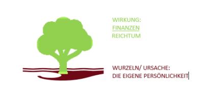 Lebensbaum mit Ursache- Wirkung